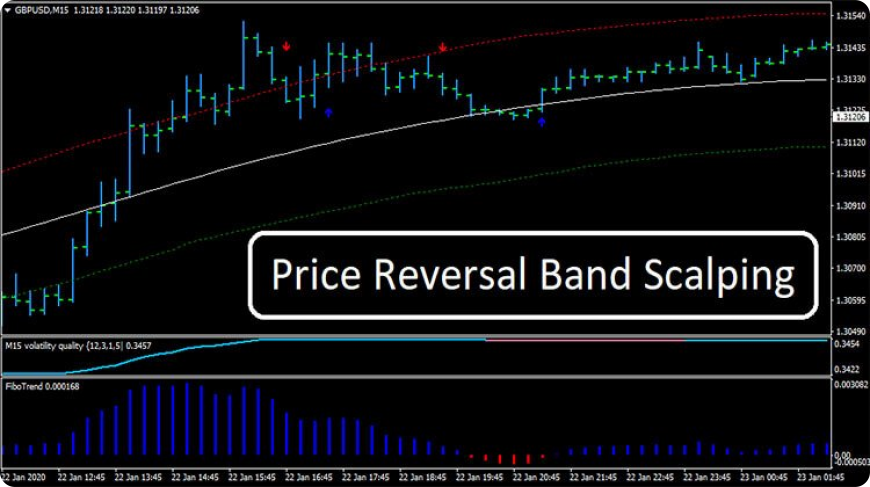 Форекс стратегия Price Reversal Band Scalping – система отслеживания тренда